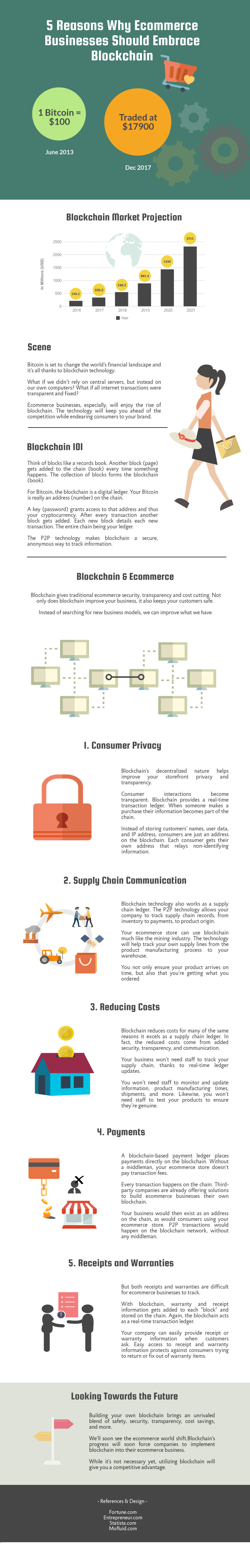Five Reasons Blockchain for E-Commerce Businesses [Infographic]