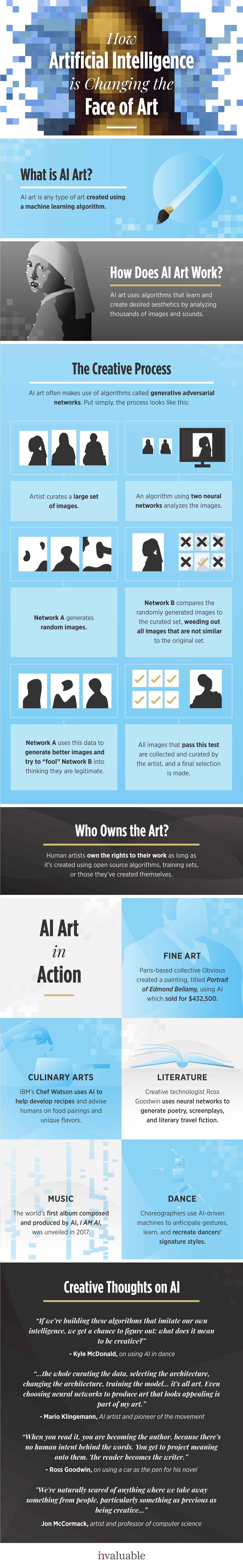 AI in Arts infographic