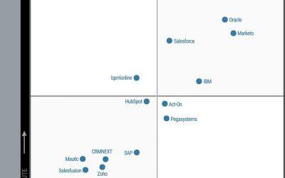 Magic Quadrant for CRM Lead Management Q3/2018