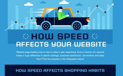 How Much Do You Know About Website Speed? [Infographic]