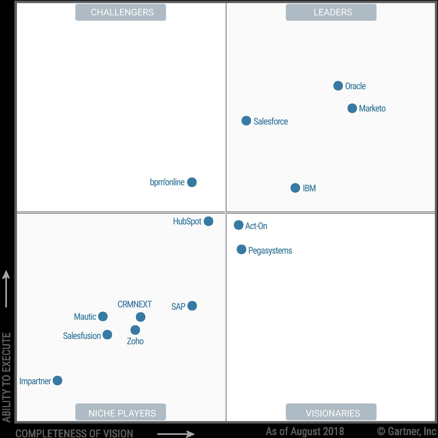 Magic Quadrant for CRM Lead Management Q3-2018