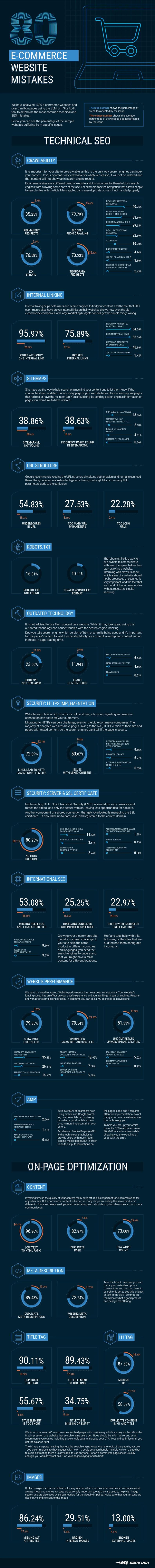 80 Common SEO and Technical Mistakes on E-Commerce Websites [Infographic]