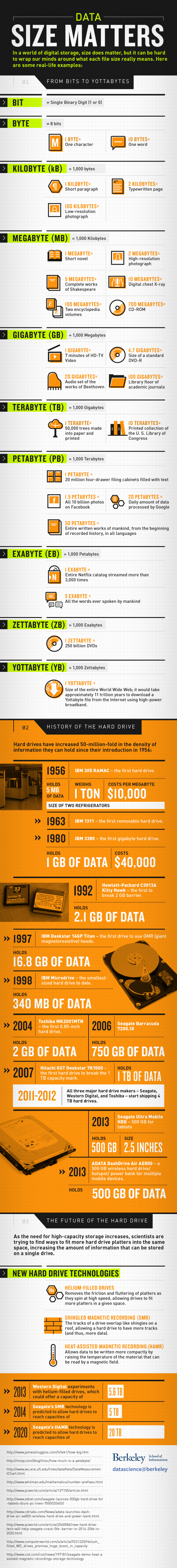 Data Size Matters from Bit to Yottabyte