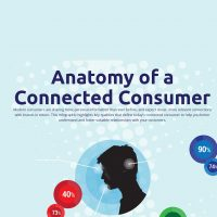 Anatomy of a Connected Consumer [Infographic]