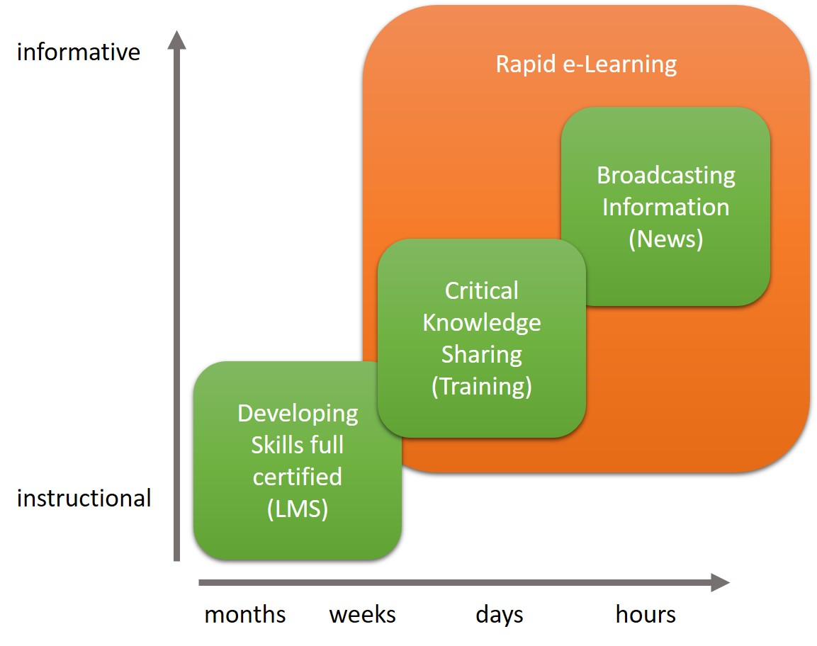 From LMS to Rapid Learning