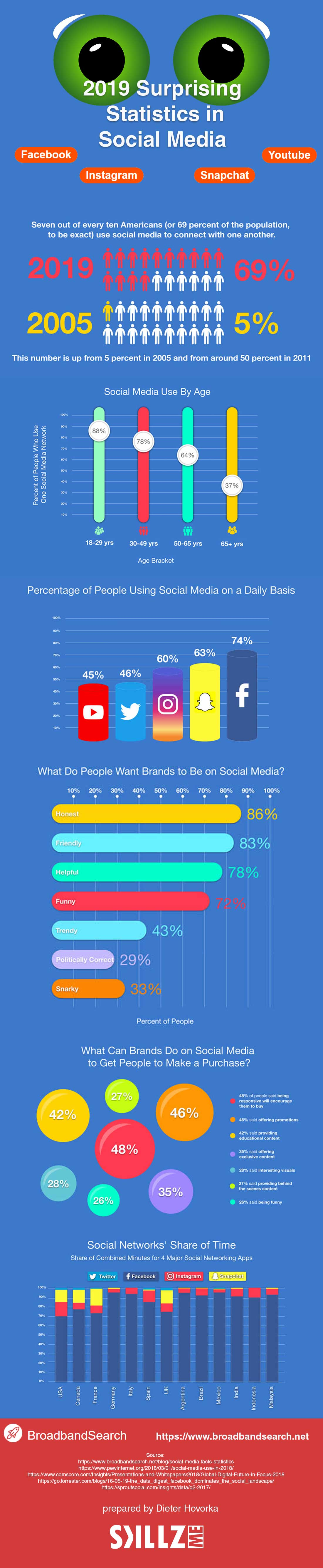 2019 Surprising Statistics in Social Media