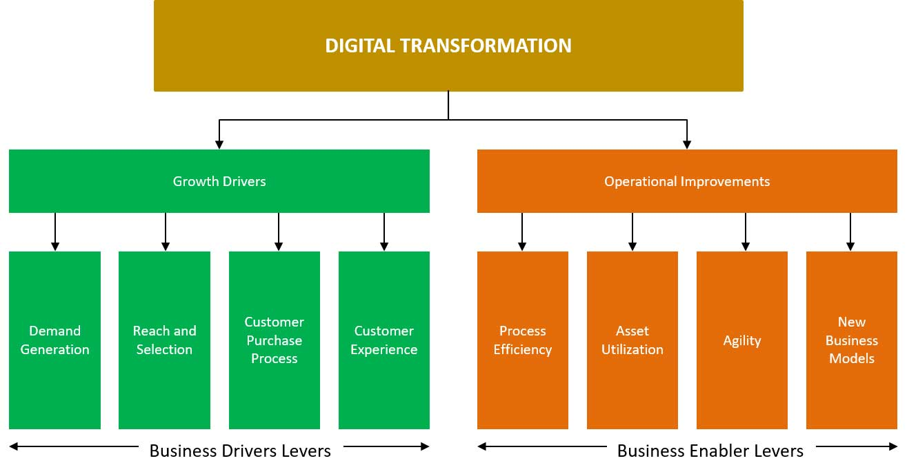 8 Levers to Digital Transformation