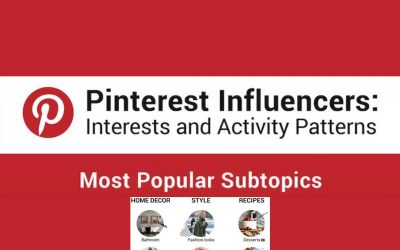 Pinterest Influencers 2019 Interests and Activity Patterns [Infographic]