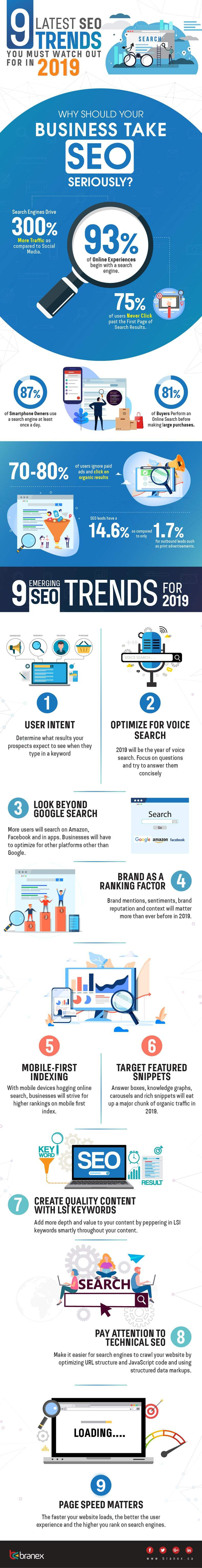 Nine SEO Trends to Keep Pace With in 2019