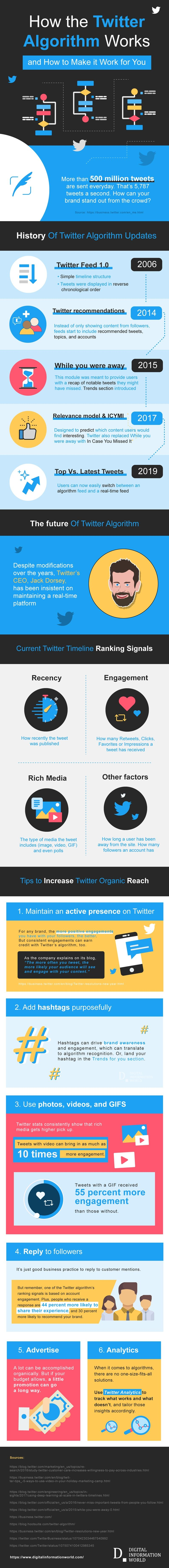 How The Twitter Algorithm Works [Infographic]