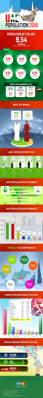 UAE population 2018 infographic statistics