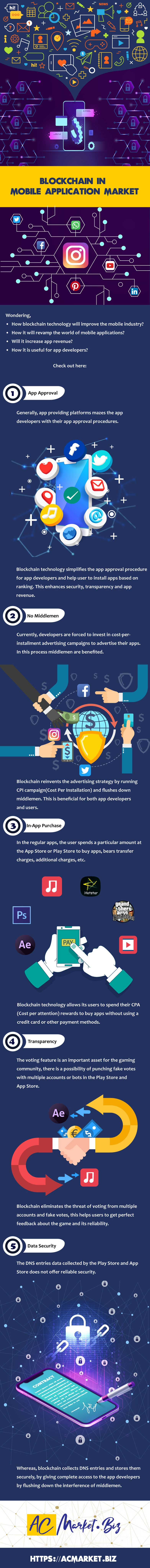 Infographic Blockchain In Mobile Application Market