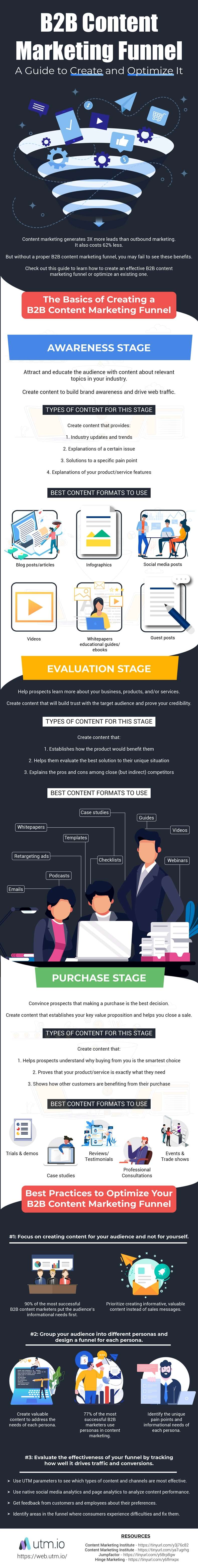 B2B Content Marketing Funnels infographic
