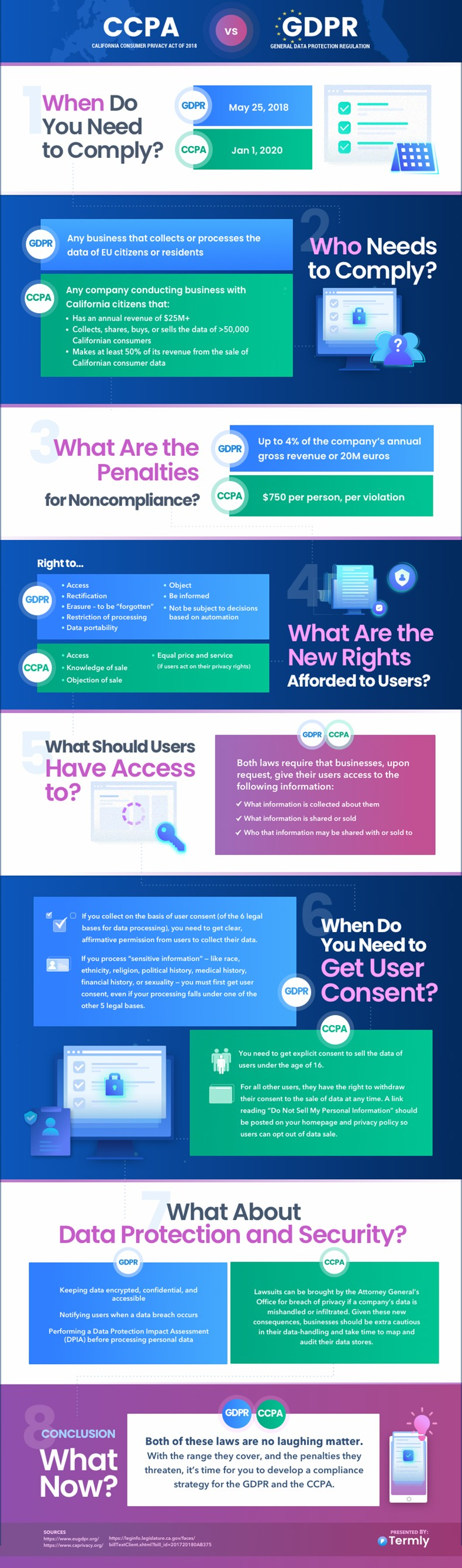 GDPR vs CCPA: Data Privacy and US Marketers Infographic