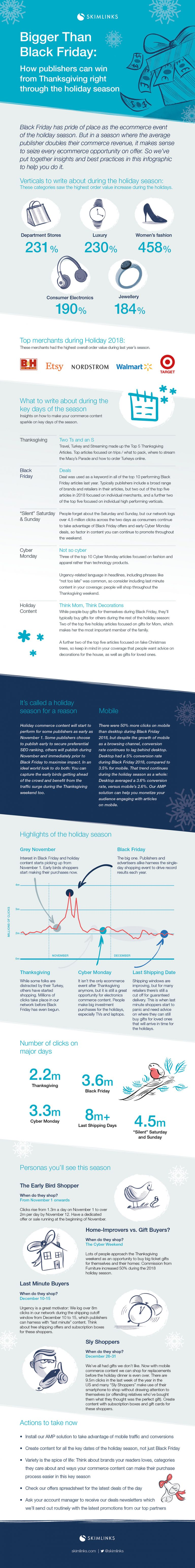 Bigger Than Black Friday: Boost Your Holiday Season Sales