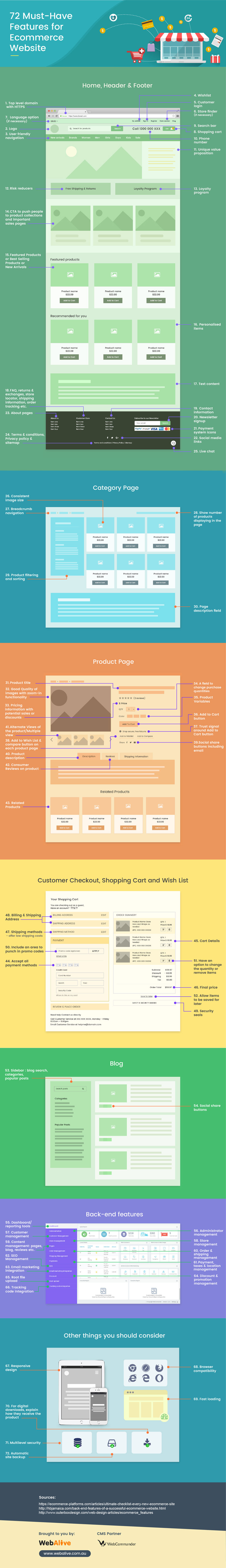 72 Top Must-have Features for an eCommerce Website [Infographic]