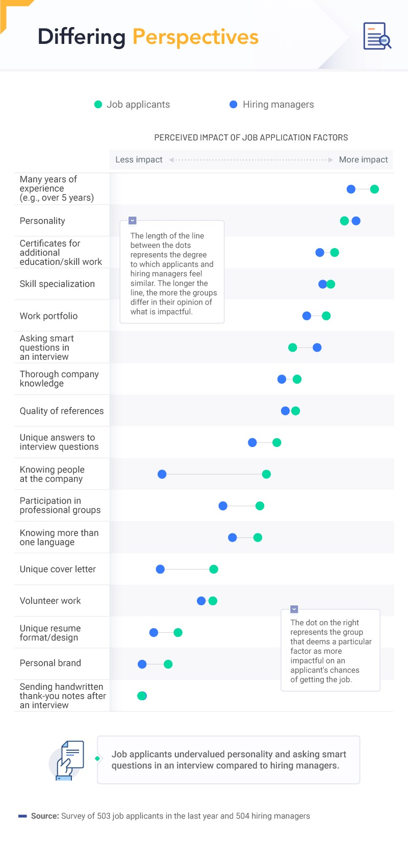 Infographic What Hiring Managers Value vs. What Job Applicants Think Matters