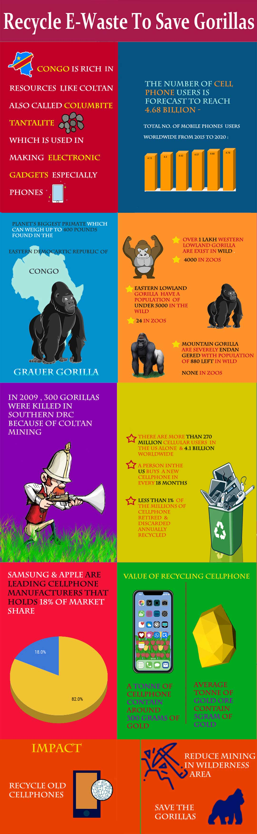Infograhic Smart Ideas for Recycling E-Waste to Save Gorillas