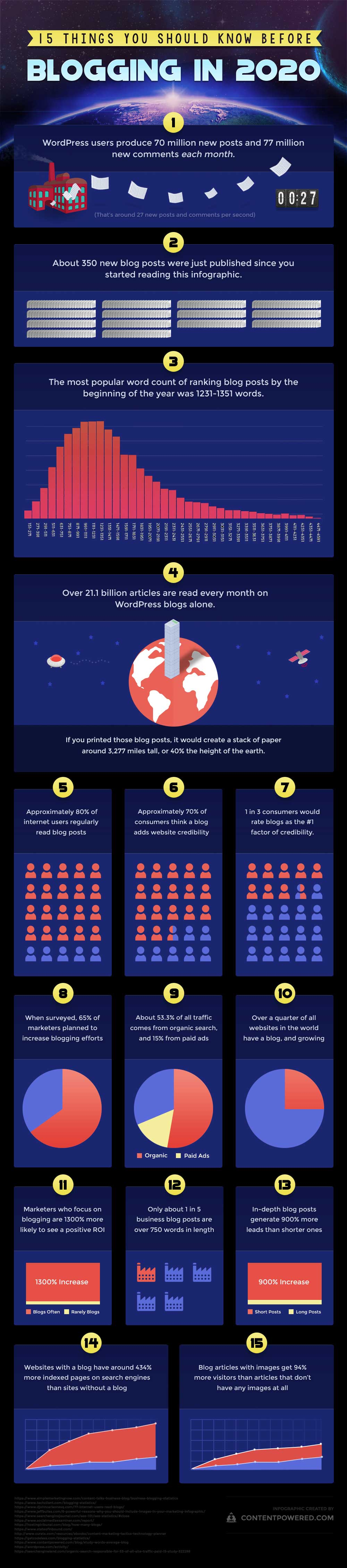 Infographic Blogging in 2020
