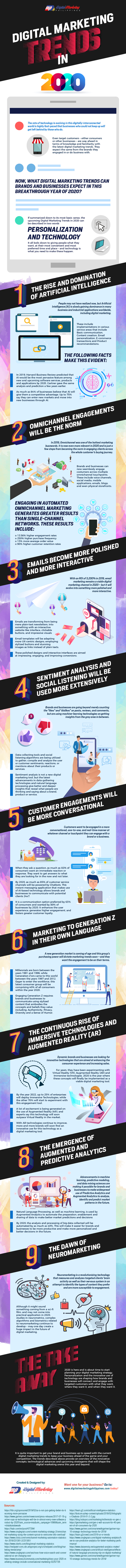 Digital Marketing Trends in 2020 Infographic