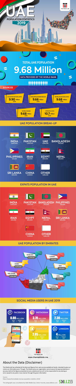 UAE Population Statistics 2019 Infographic