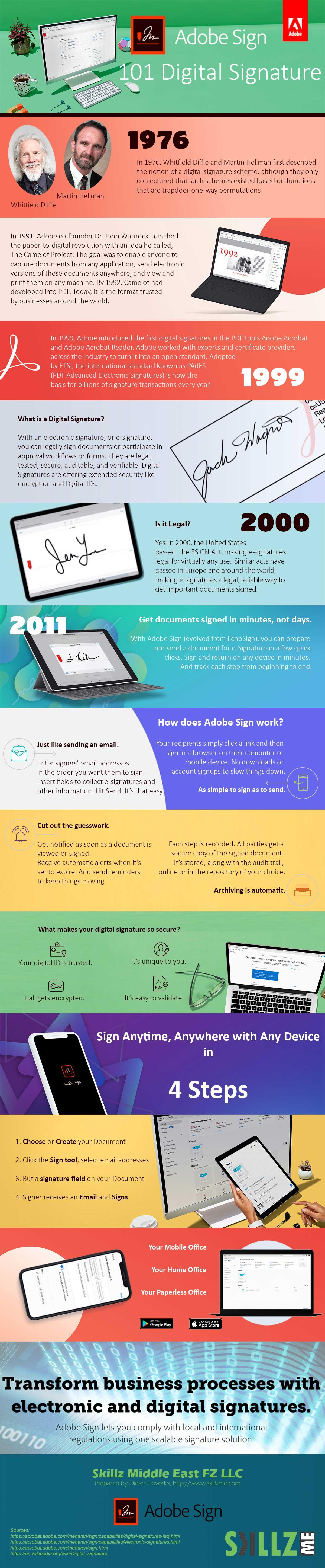 101 Digital Signatures Adobe Sign
