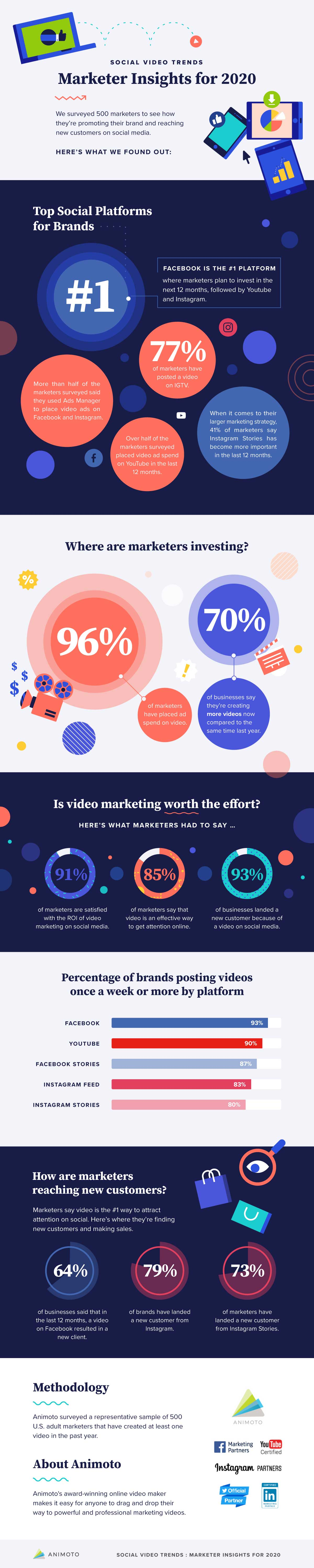 Social Video Trends Marketer Insights for 2020 Infographic