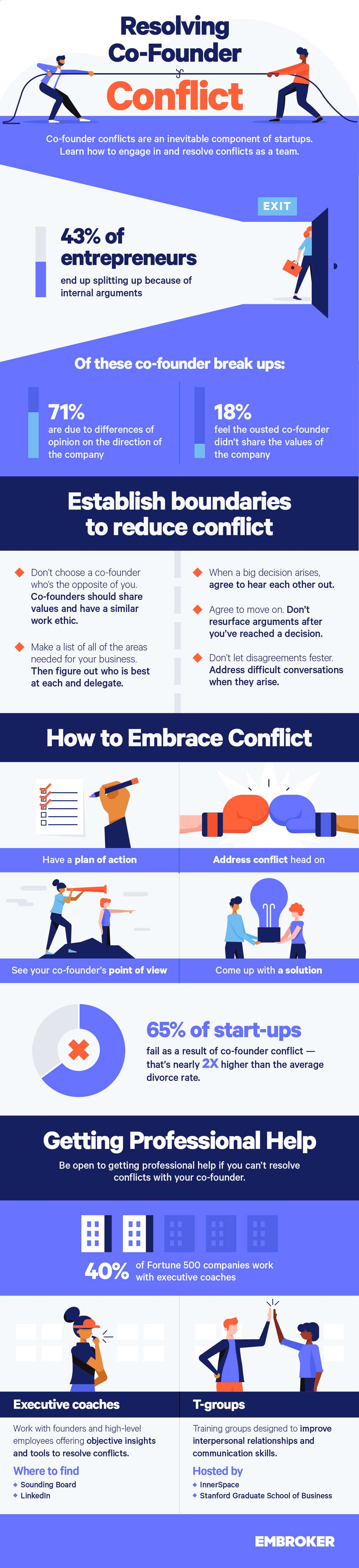 How to Handle Business Conflicts Infographic