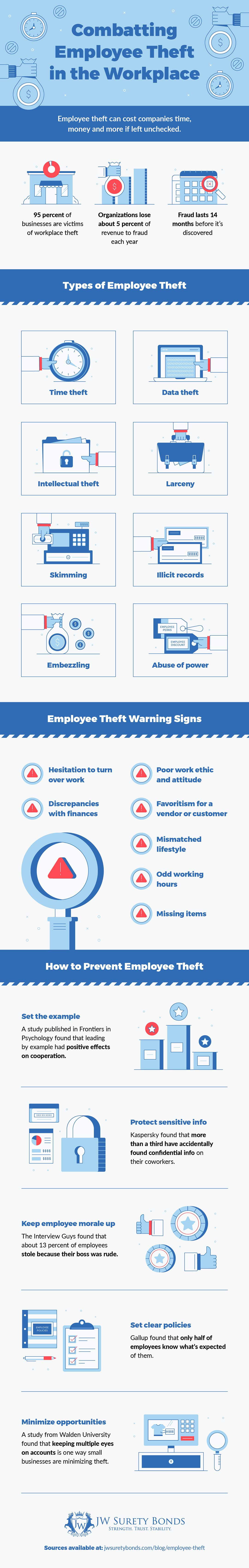 How to Spot and Prevent Employee Theft