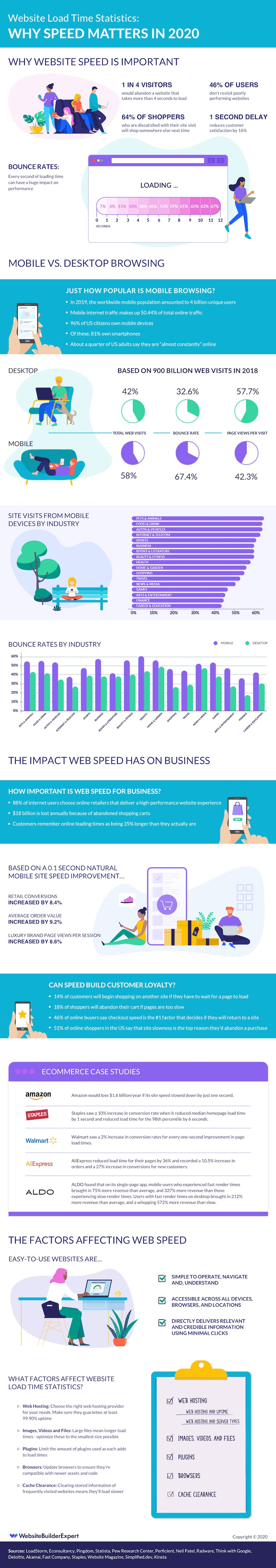 Infographic Why Website Load Time Matters in 2020