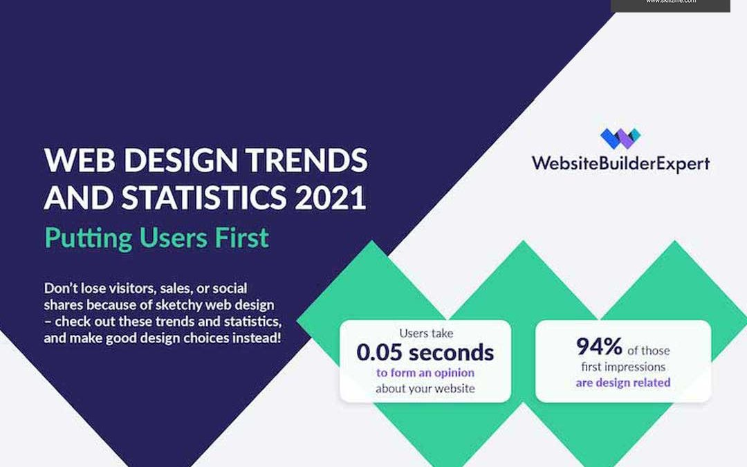 2021 Web Design Stats and Trends [Infographic]