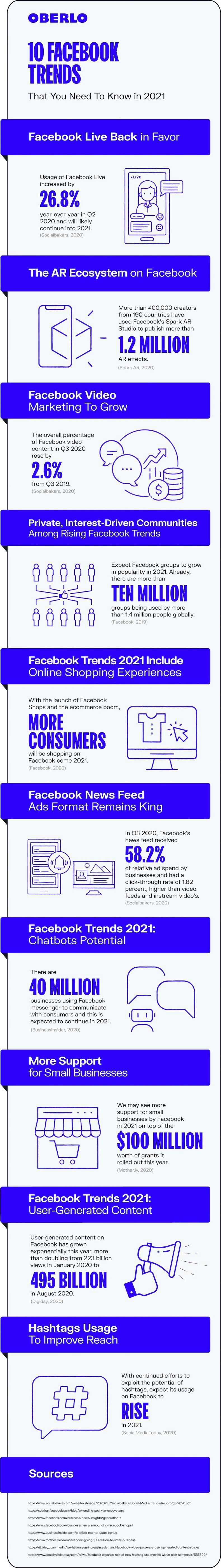 10 Facebook Trends to Watch in 2021