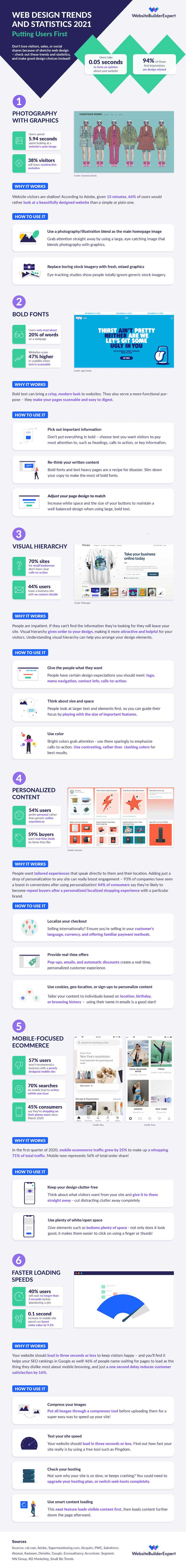 2021 Web Design Stats and Trends