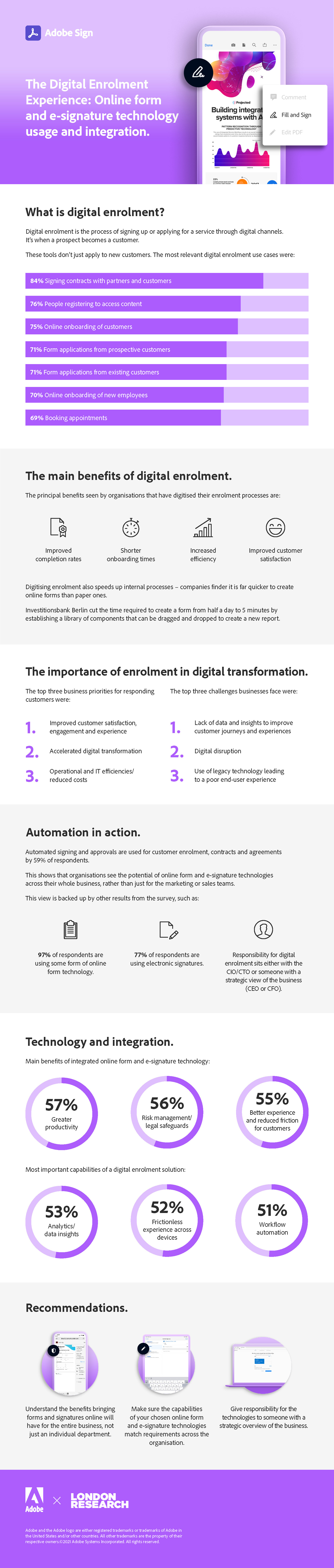 The Digital Enrolment Experience Infographics