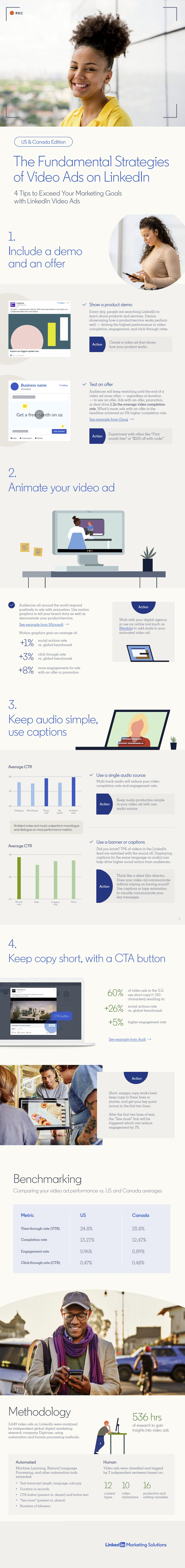 Four Tips for Better Videos Ads on LinkedIn