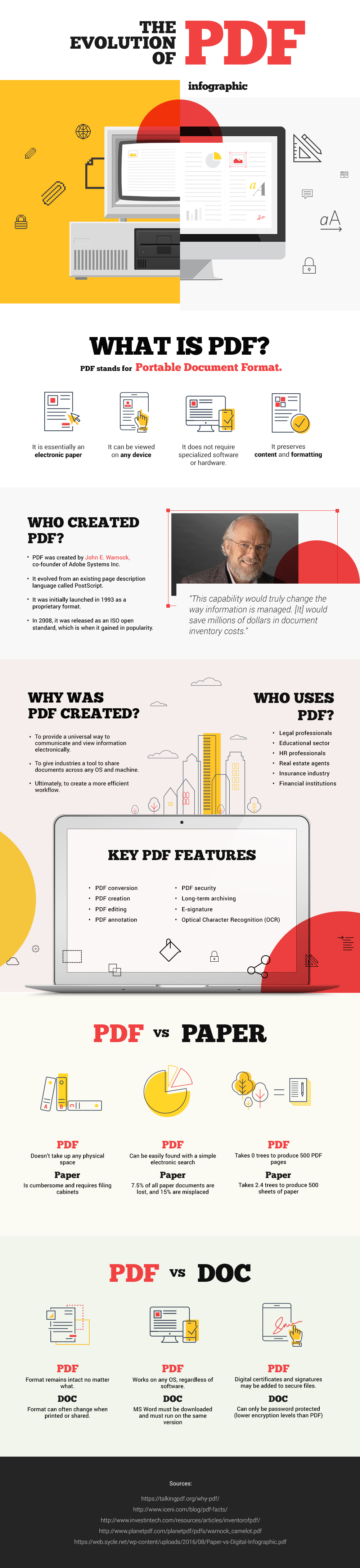 Infographic The Evolution of PDF A Brief History