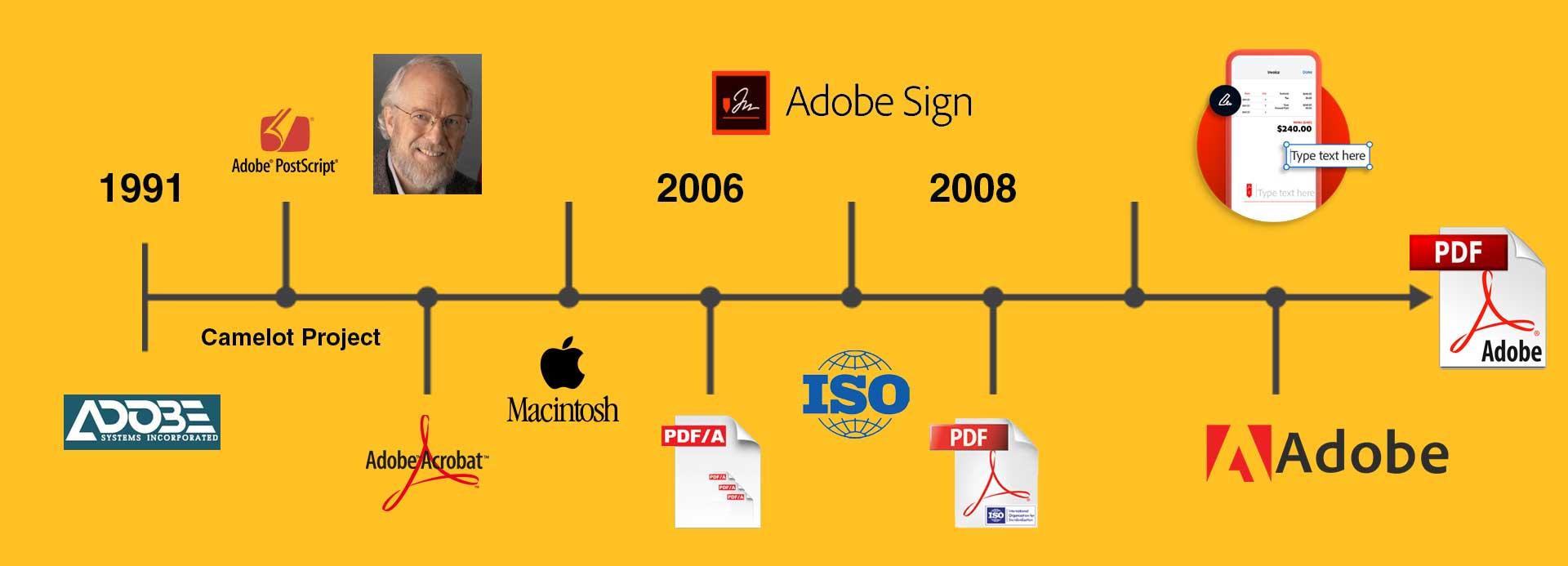 Banner Evolution of PDF