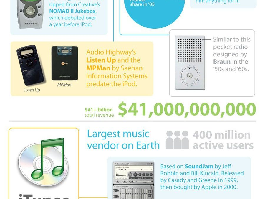 Apple: They didn't build that! Ideas Apple bought, borrowed and stole [Infographic]